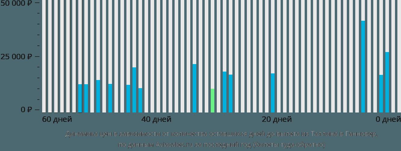 Динамика цен в зависимости от количества оставшихся дней до вылета из Таллина в Ганновер