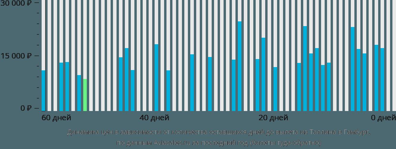 Динамика цен в зависимости от количества оставшихся дней до вылета из Таллина в Гамбург