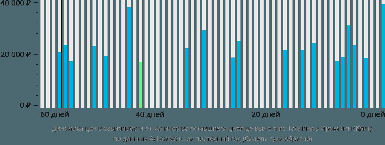 Динамика цен в зависимости от количества оставшихся дней до вылета из Таллина в Ираклион (Крит)