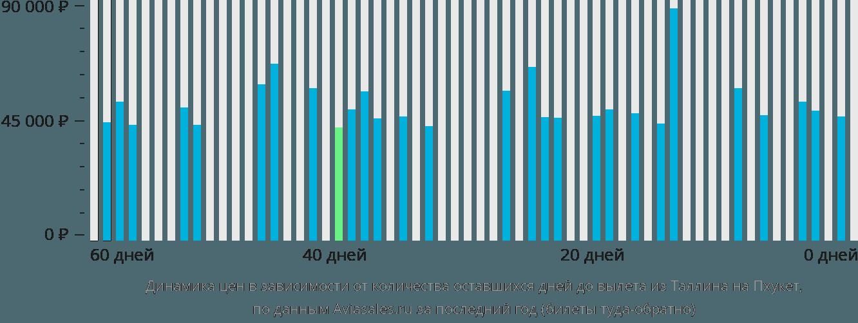 Динамика цен в зависимости от количества оставшихся дней до вылета из Таллина на Пхукет