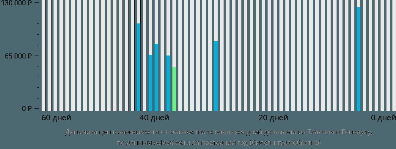 Динамика цен в зависимости от количества оставшихся дней до вылета из Таллина в Гонолулу
