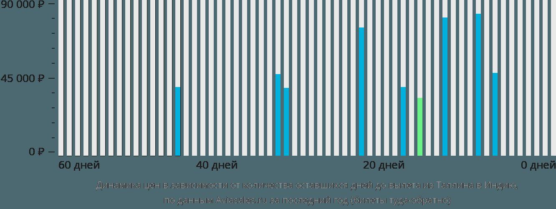 Динамика цен в зависимости от количества оставшихся дней до вылета из Таллина в Индию