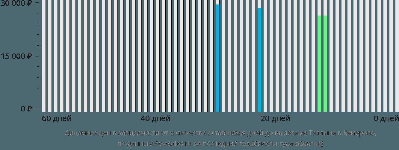 Динамика цен в зависимости от количества оставшихся дней до вылета из Таллина в Кемерово