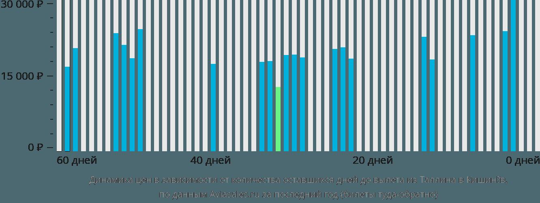 Динамика цен в зависимости от количества оставшихся дней до вылета из Таллина в Кишинёв