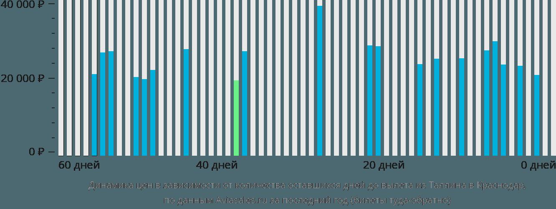 Динамика цен в зависимости от количества оставшихся дней до вылета из Таллина в Краснодар