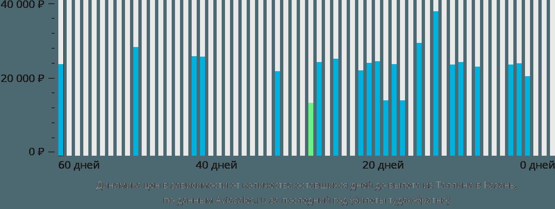 Динамика цен в зависимости от количества оставшихся дней до вылета из Таллина в Казань