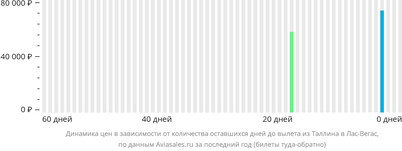 Динамика цен в зависимости от количества оставшихся дней до вылета из Таллина в Лас-Вегас