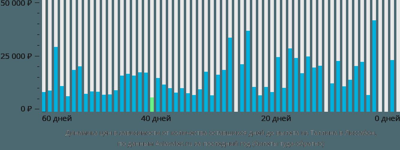 Динамика цен в зависимости от количества оставшихся дней до вылета из Таллина в Лиссабон