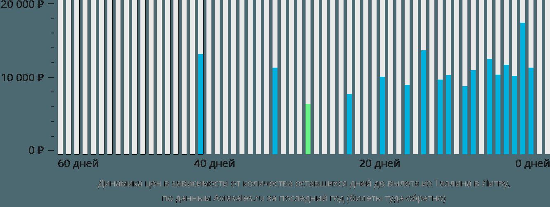 Динамика цен в зависимости от количества оставшихся дней до вылета из Таллина в Литву