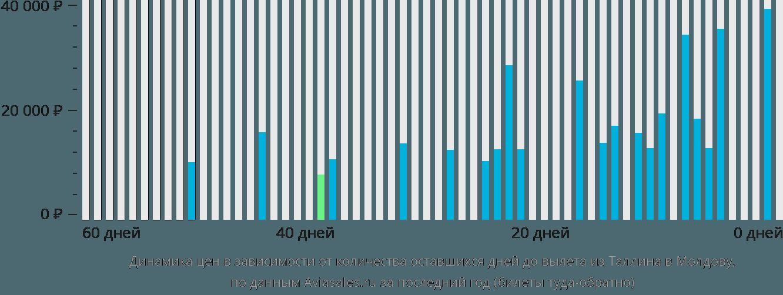 Динамика цен в зависимости от количества оставшихся дней до вылета из Таллина в Молдову