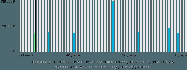 Динамика цен в зависимости от количества оставшихся дней до вылета из Таллина в Мехико