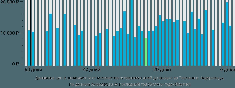 Динамика цен в зависимости от количества оставшихся дней до вылета из Таллина в Нидерланды