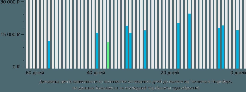 Динамика цен в зависимости от количества оставшихся дней до вылета из Таллина в Нюрнберг