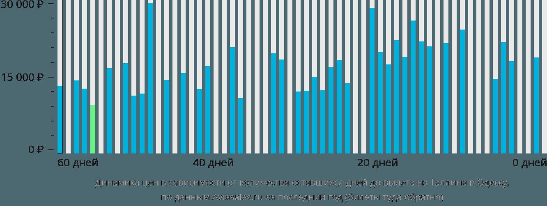 Динамика цен в зависимости от количества оставшихся дней до вылета из Таллина в Одессу