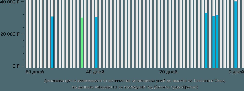 Динамика цен в зависимости от количества оставшихся дней до вылета из Таллина в Омск