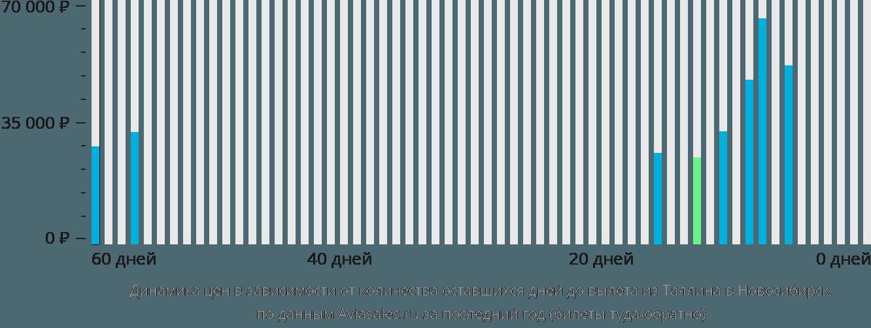 Динамика цен в зависимости от количества оставшихся дней до вылета из Таллина в Новосибирск