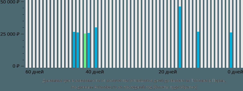 Динамика цен в зависимости от количества оставшихся дней до вылета из Таллина в Пермь
