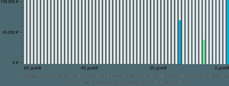 Динамика цен в зависимости от количества оставшихся дней до вылета из Таллина в Петропавловск-Камчатский