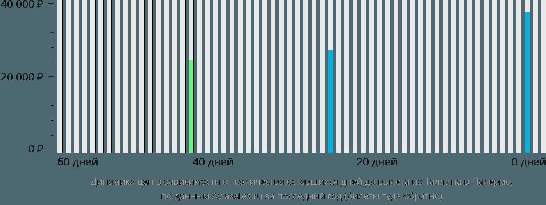 Динамика цен в зависимости от количества оставшихся дней до вылета из Таллина в Палермо