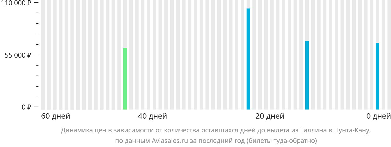 Динамика цен в зависимости от количества оставшихся дней до вылета из Таллина в Пунта-Кану