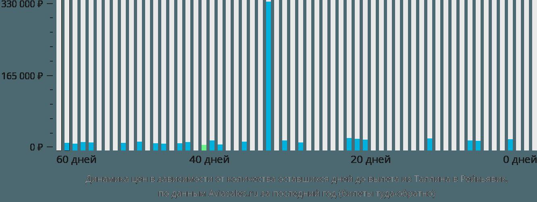 Динамика цен в зависимости от количества оставшихся дней до вылета из Таллина в Рейкьявик