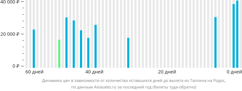 Динамика цен в зависимости от количества оставшихся дней до вылета из Таллина на Родос