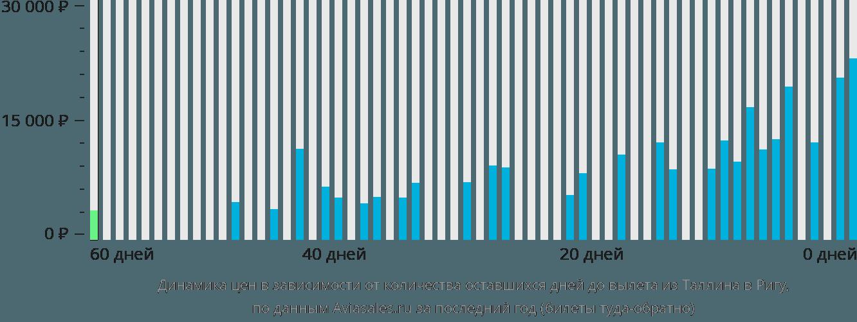 Динамика цен в зависимости от количества оставшихся дней до вылета из Таллина в Ригу