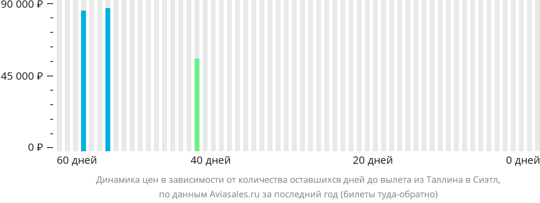 Динамика цен в зависимости от количества оставшихся дней до вылета из Таллина в Сиэтл