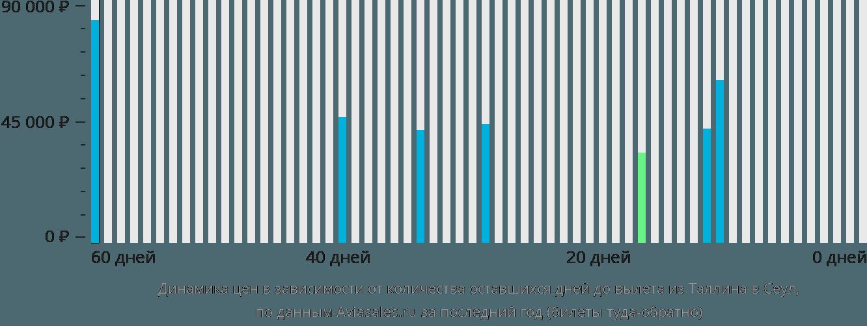 Динамика цен в зависимости от количества оставшихся дней до вылета из Таллина в Сеул