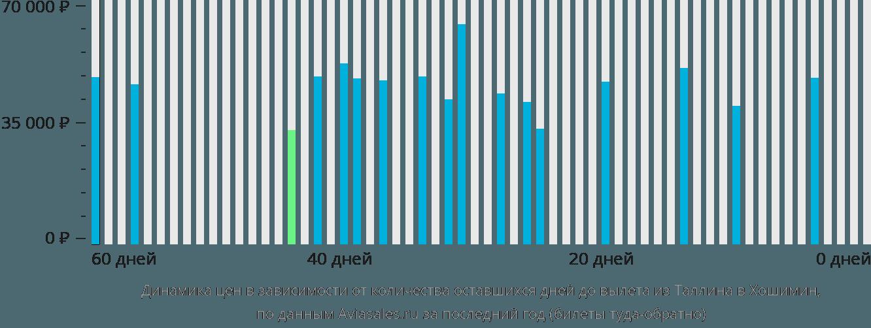 Динамика цен в зависимости от количества оставшихся дней до вылета из Таллина в Хошимин
