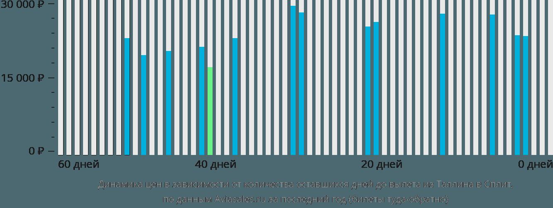 Динамика цен в зависимости от количества оставшихся дней до вылета из Таллина в Сплит