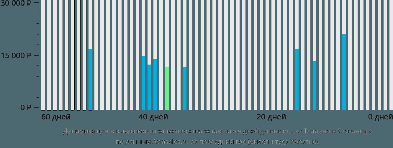 Динамика цен в зависимости от количества оставшихся дней до вылета из Таллина в Ставангер