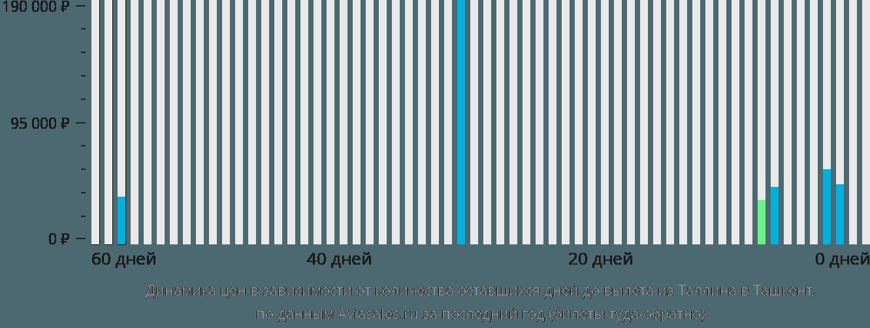 Динамика цен в зависимости от количества оставшихся дней до вылета из Таллина в Ташкент