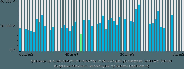 Динамика цен в зависимости от количества оставшихся дней до вылета из Таллина в Тбилиси