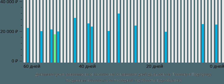 Динамика цен в зависимости от количества оставшихся дней до вылета из Таллина в Подгорицу