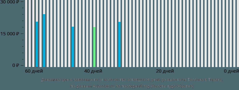 Динамика цен в зависимости от количества оставшихся дней до вылета из Таллина в Тирану
