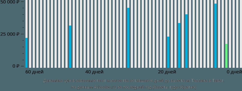 Динамика цен в зависимости от количества оставшихся дней до вылета из Таллина в Тиват