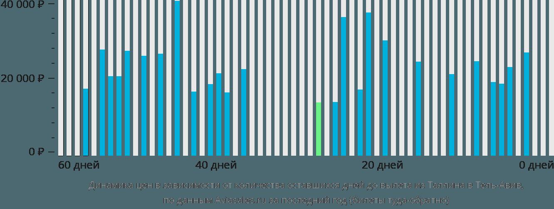 Динамика цен в зависимости от количества оставшихся дней до вылета из Таллина в Тель-Авив