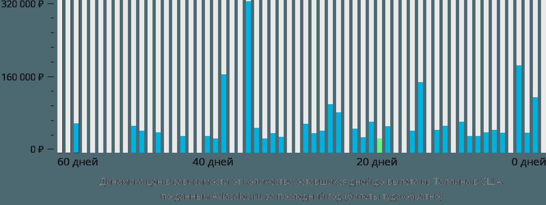 Динамика цен в зависимости от количества оставшихся дней до вылета из Таллина в США