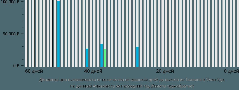 Динамика цен в зависимости от количества оставшихся дней до вылета из Таллина в Улан-Удэ