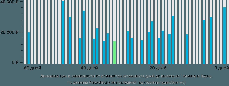 Динамика цен в зависимости от количества оставшихся дней до вылета из Таллина в Варну