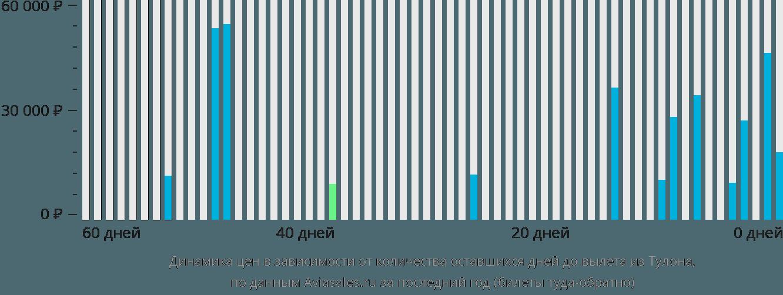 Динамика цен в зависимости от количества оставшихся дней до вылета из Тулона