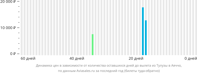 Динамика цен в зависимости от количества оставшихся дней до вылета из Тулузы в Аяччо