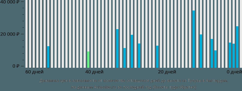 Динамика цен в зависимости от количества оставшихся дней до вылета из Тулузы в Амстердам