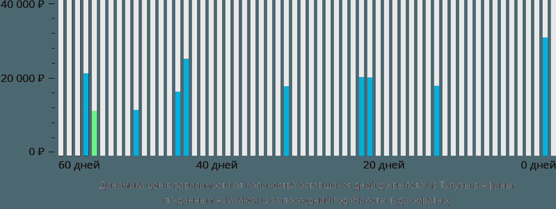Динамика цен в зависимости от количества оставшихся дней до вылета из Тулузы в Афины