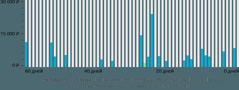 Динамика цен в зависимости от количества оставшихся дней до вылета из Тулузы в Берлин