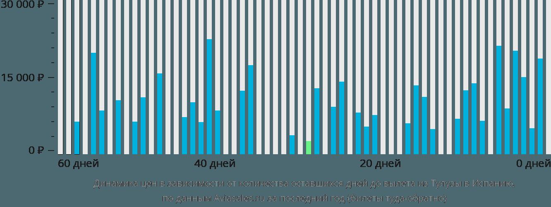 Динамика цен в зависимости от количества оставшихся дней до вылета из Тулузы в Испанию