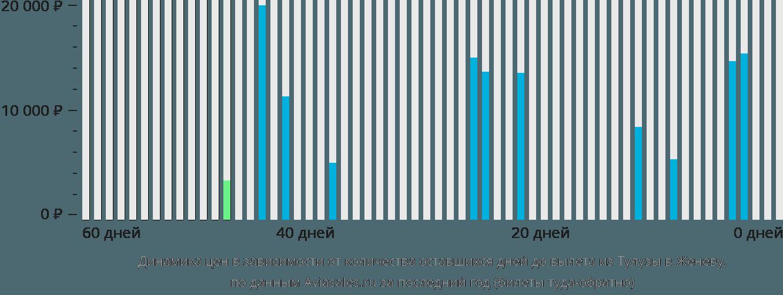 Динамика цен в зависимости от количества оставшихся дней до вылета из Тулузы в Женеву