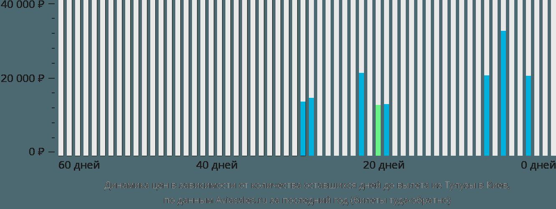 Динамика цен в зависимости от количества оставшихся дней до вылета из Тулузы в Киев