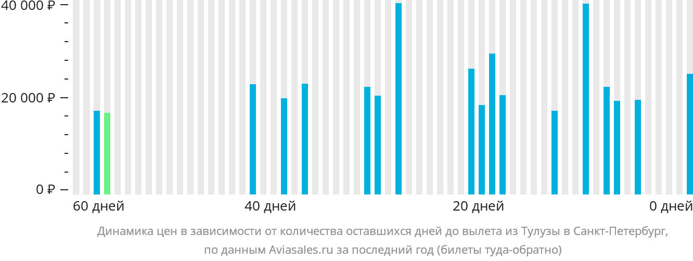 Динамика цен в зависимости от количества оставшихся дней до вылета из Тулузы в Санкт-Петербург